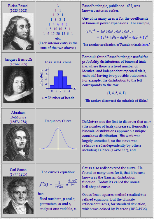 Bell curve history