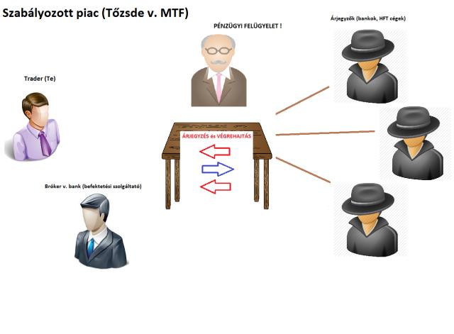 RM MTF model